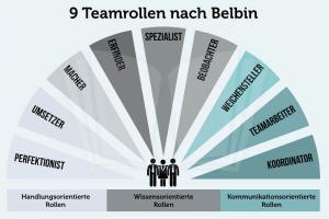 Belbin Teamrollen