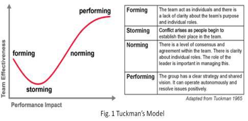 Teambuilding 4 Entwicklungsstufen